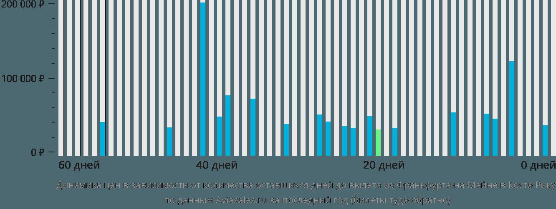 Динамика цен в зависимости от количества оставшихся дней до вылета из Франкфурта-на-Майне в Коста-Рику