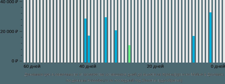 Динамика цен в зависимости от количества оставшихся дней до вылета из Франкфурта-на-Майне в Даламан