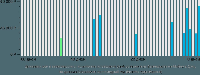 Динамика цен в зависимости от количества оставшихся дней до вылета из Франкфурта-на-Майне в Доху