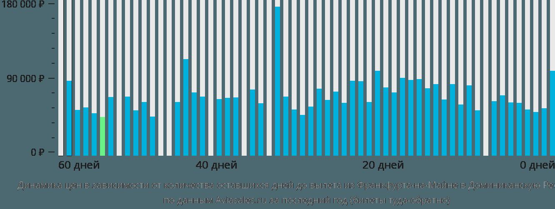 Динамика цен в зависимости от количества оставшихся дней до вылета из Франкфурта-на-Майне в Доминиканскую Республику