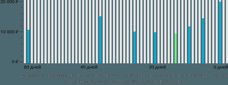 Динамика цен в зависимости от количества оставшихся дней до вылета из Франкфурта-на-Майне в Дюссельдорф