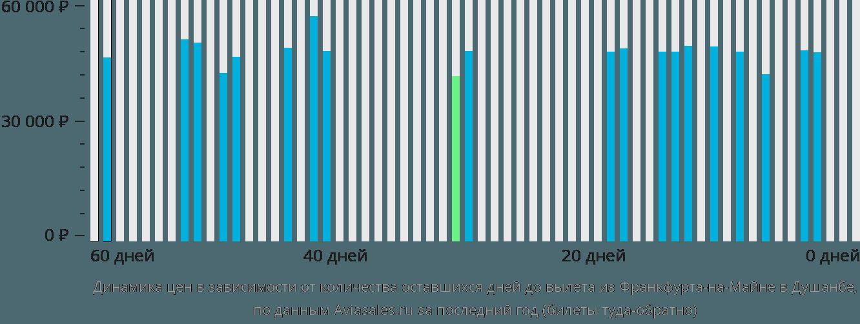 Динамика цен в зависимости от количества оставшихся дней до вылета из Франкфурта-на-Майне в Душанбе