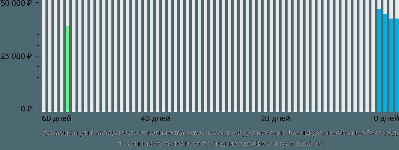 Динамика цен в зависимости от количества оставшихся дней до вылета из Франкфурта-на-Майне в Белгород