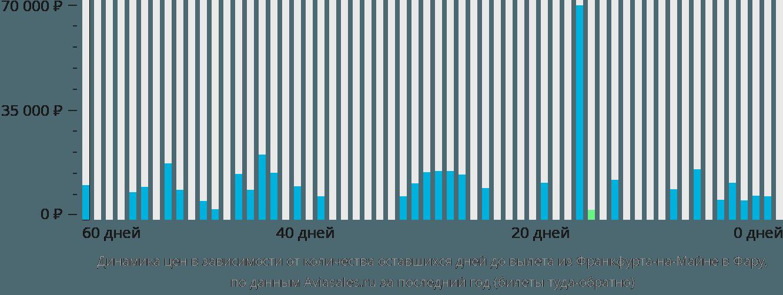 Динамика цен в зависимости от количества оставшихся дней до вылета из Франкфурта-на-Майне в Фару