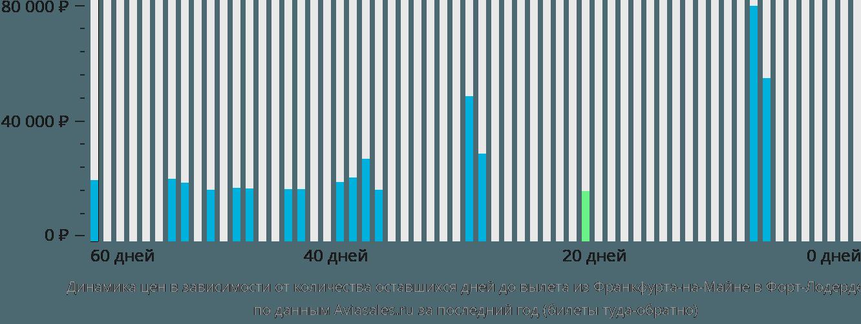 Динамика цен в зависимости от количества оставшихся дней до вылета из Франкфурта-на-Майне в Форт-Лодердейл