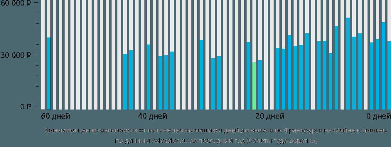 Динамика цен в зависимости от количества оставшихся дней до вылета из Франкфурта-на-Майне в Бишкек