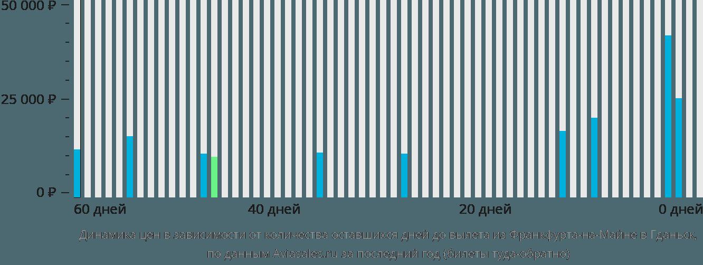 Динамика цен в зависимости от количества оставшихся дней до вылета из Франкфурта-на-Майне в Гданьск