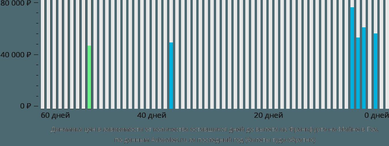 Динамика цен в зависимости от количества оставшихся дней до вылета из Франкфурта-на-Майне в Гоа