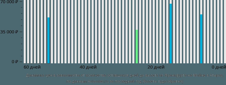 Динамика цен в зависимости от количества оставшихся дней до вылета из Франкфурта-на-Майне в Атырау