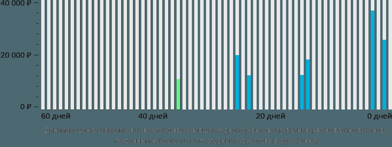 Динамика цен в зависимости от количества оставшихся дней до вылета из Франкфурта-на-Майне в Женеву