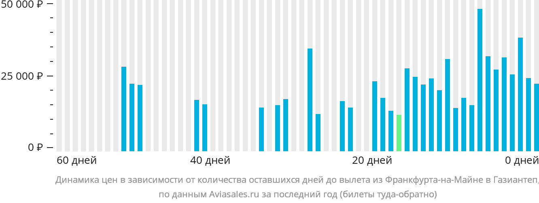 Динамика цен в зависимости от количества оставшихся дней до вылета из Франкфурта-на-Майне в Газиантеп