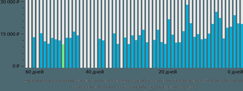 Динамика цен в зависимости от количества оставшихся дней до вылета из Франкфурта-на-Майне в Хельсинки