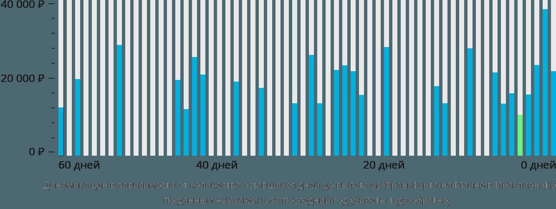 Динамика цен в зависимости от количества оставшихся дней до вылета из Франкфурта-на-Майне в Ираклион (Крит)