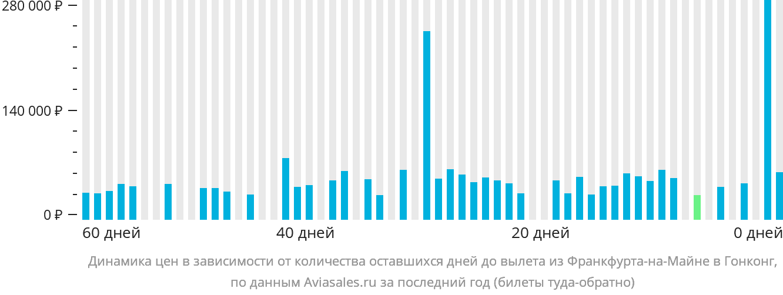 Динамика цен в зависимости от количества оставшихся дней до вылета из Франкфурта-на-Майне в Гонконг