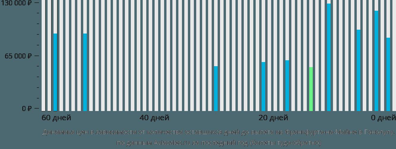 Динамика цен в зависимости от количества оставшихся дней до вылета из Франкфурта-на-Майне в Гонолулу