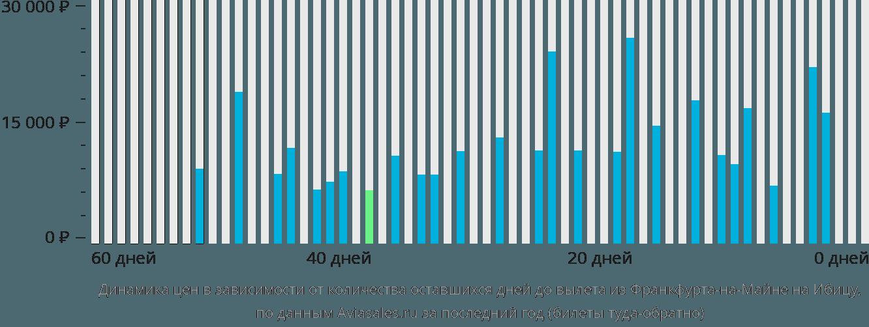Динамика цен в зависимости от количества оставшихся дней до вылета из Франкфурта-на-Майне на Ибицу