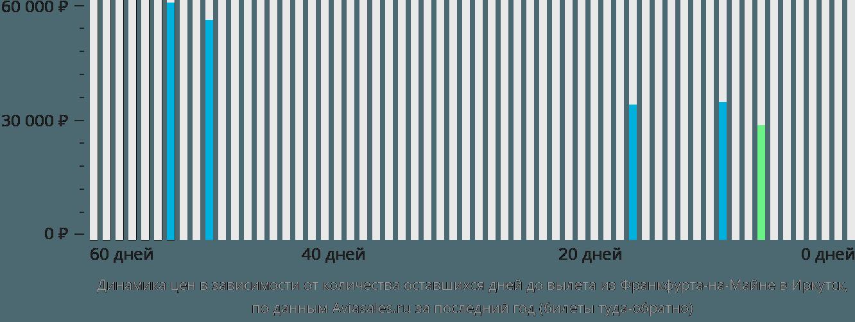 Динамика цен в зависимости от количества оставшихся дней до вылета из Франкфурта-на-Майне в Иркутск