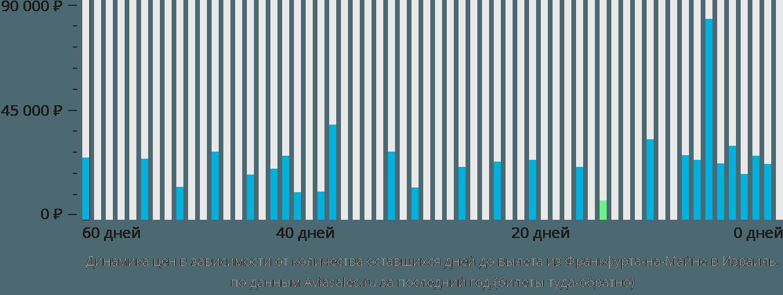Динамика цен в зависимости от количества оставшихся дней до вылета из Франкфурта-на-Майне в Израиль