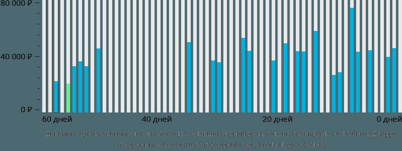 Динамика цен в зависимости от количества оставшихся дней до вылета из Франкфурта-на-Майне в Джидду