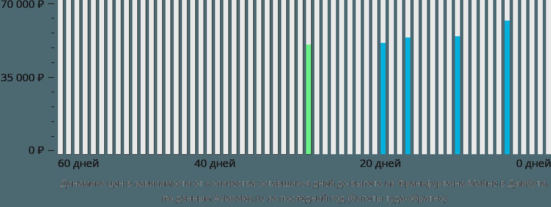 Динамика цен в зависимости от количества оставшихся дней до вылета из Франкфурта-на-Майне в Джибути