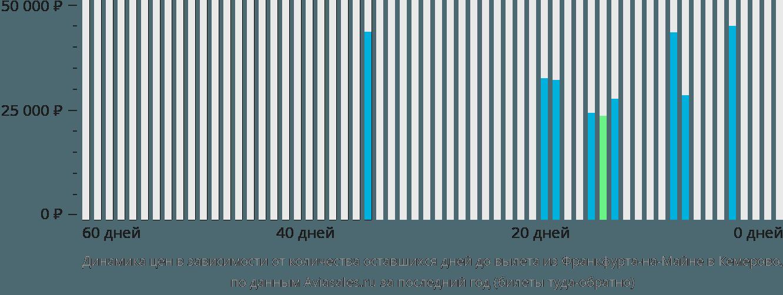 Динамика цен в зависимости от количества оставшихся дней до вылета из Франкфурта-на-Майне в Кемерово