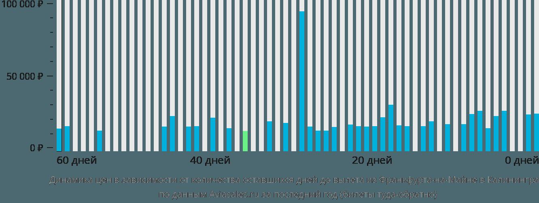 Динамика цен в зависимости от количества оставшихся дней до вылета из Франкфурта-на-Майне в Калининград
