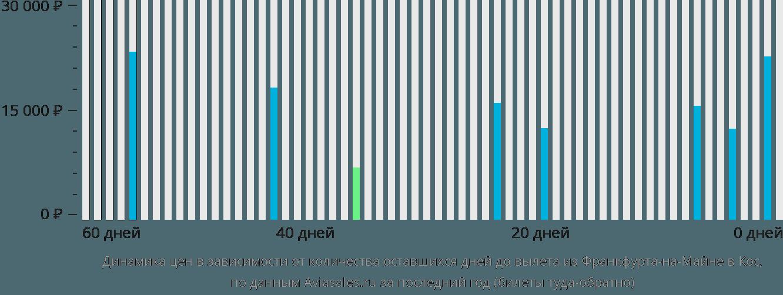 Динамика цен в зависимости от количества оставшихся дней до вылета из Франкфурта-на-Майне в Кос