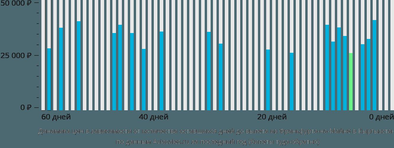 Динамика цен в зависимости от количества оставшихся дней до вылета из Франкфурта-на-Майне в Кыргызстан