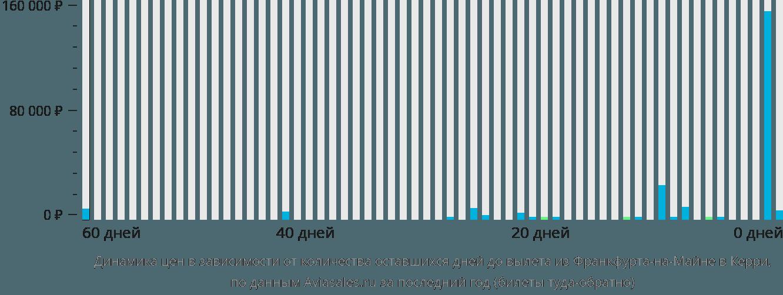 Динамика цен в зависимости от количества оставшихся дней до вылета из Франкфурта-на-Майне в Керри