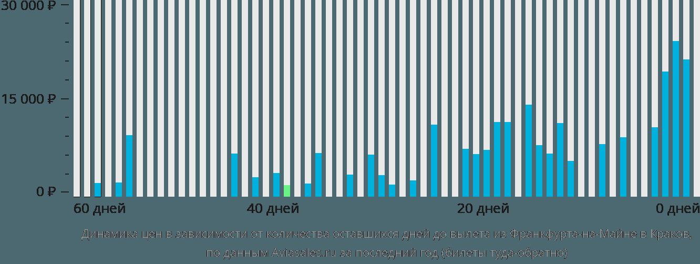 Динамика цен в зависимости от количества оставшихся дней до вылета из Франкфурта-на-Майне в Краков