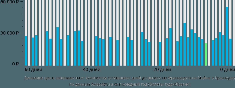 Динамика цен в зависимости от количества оставшихся дней до вылета из Франкфурта-на-Майне в Краснодар