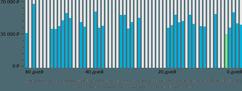 Динамика цен в зависимости от количества оставшихся дней до вылета из Франкфурта-на-Майне в Костанай