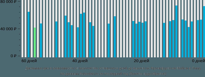 Динамика цен в зависимости от количества оставшихся дней до вылета из Франкфурта-на-Майне в Лиму