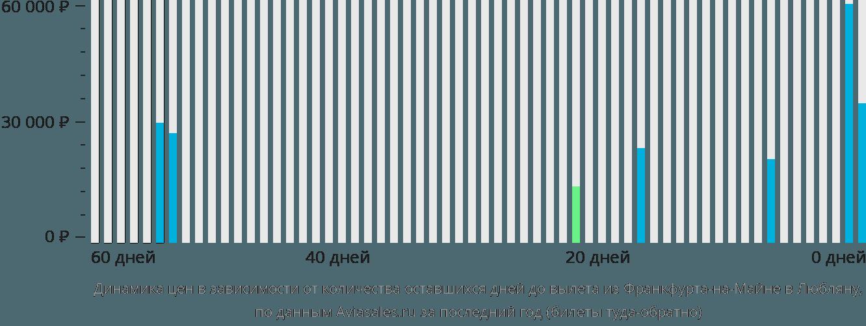 Динамика цен в зависимости от количества оставшихся дней до вылета из Франкфурта-на-Майне в Любляну