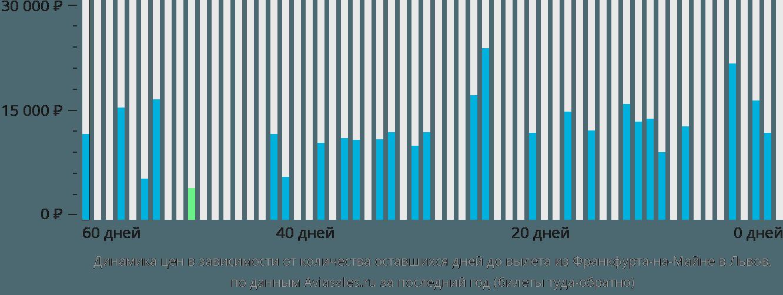 Динамика цен в зависимости от количества оставшихся дней до вылета из Франкфурта-на-Майне в Львов