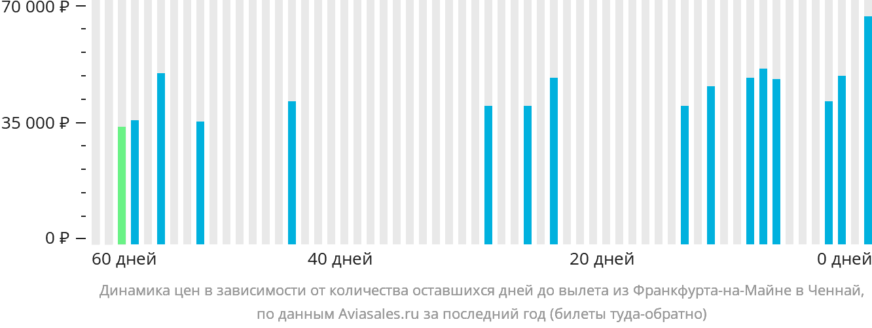 Динамика цен в зависимости от количества оставшихся дней до вылета из Франкфурта-на-Майне в Ченнай