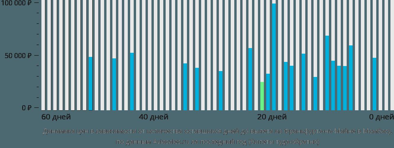 Динамика цен в зависимости от количества оставшихся дней до вылета из Франкфурта-на-Майне в Момбасу