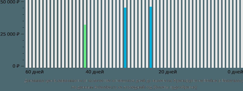 Динамика цен в зависимости от количества оставшихся дней до вылета из Франкфурта-на-Майне в Махачкалу