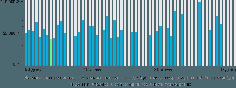 Динамика цен в зависимости от количества оставшихся дней до вылета из Франкфурта-на-Майне в Мельбурн