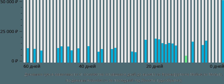 Динамика цен в зависимости от количества оставшихся дней до вылета из Франкфурта-на-Майне на Мальту