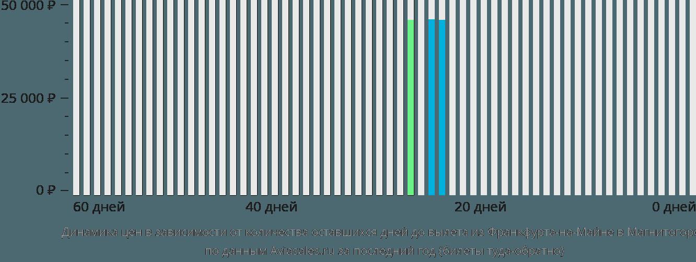Динамика цен в зависимости от количества оставшихся дней до вылета из Франкфурта-на-Майне в Магнитогорск