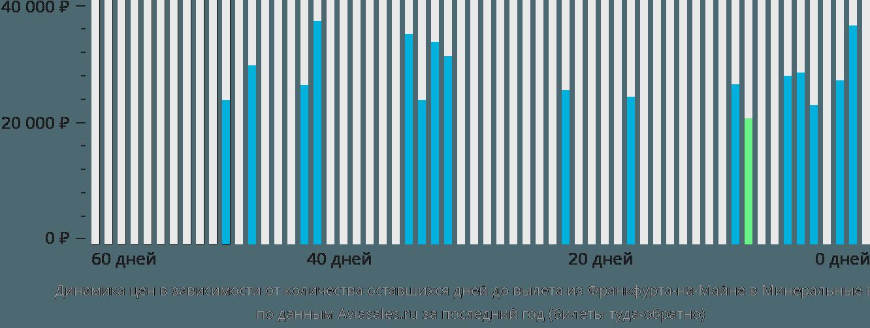 Динамика цен в зависимости от количества оставшихся дней до вылета из Франкфурта-на-Майне в Минеральные воды