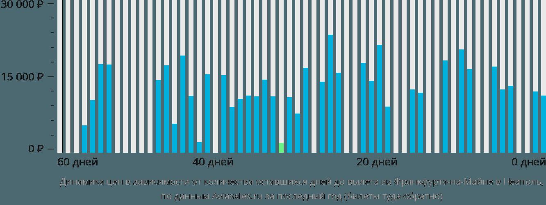 Динамика цен в зависимости от количества оставшихся дней до вылета из Франкфурта-на-Майне в Неаполь