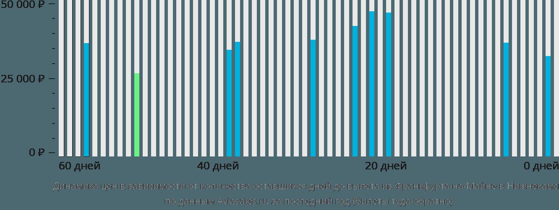 Динамика цен в зависимости от количества оставшихся дней до вылета из Франкфурта-на-Майне в Нижнекамск