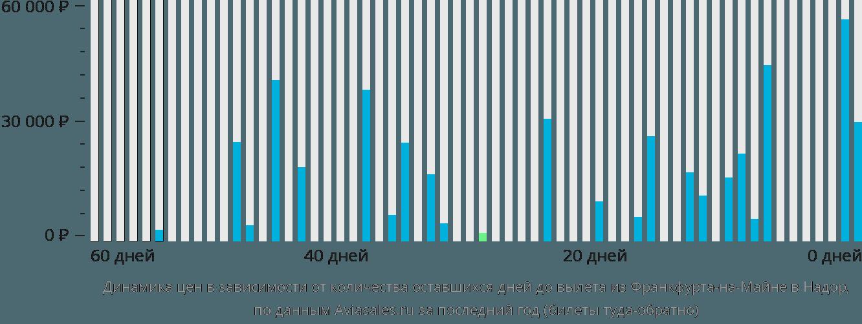 Динамика цен в зависимости от количества оставшихся дней до вылета из Франкфурта-на-Майне в Надор