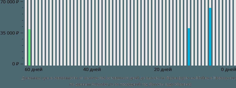 Динамика цен в зависимости от количества оставшихся дней до вылета из Франкфурта-на-Майне в Новокузнецк