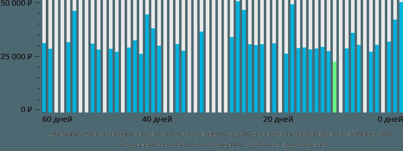 Динамика цен в зависимости от количества оставшихся дней до вылета из Франкфурта-на-Майне в Омск
