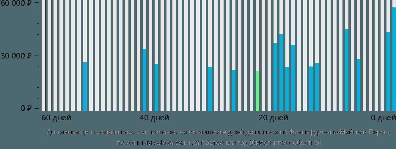 Динамика цен в зависимости от количества оставшихся дней до вылета из Франкфурта-на-Майне в Пермь