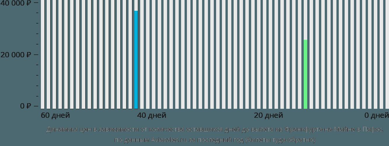Динамика цен в зависимости от количества оставшихся дней до вылета из Франкфурта-на-Майне в Пафос