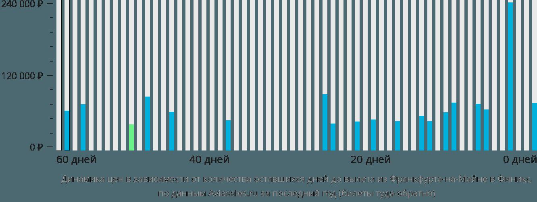 Динамика цен в зависимости от количества оставшихся дней до вылета из Франкфурта-на-Майне в Финикс